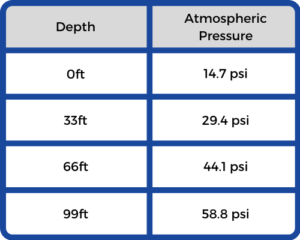 conversion tables for depth in feet to psi