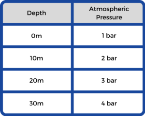 conversion table for depth in metres to bar