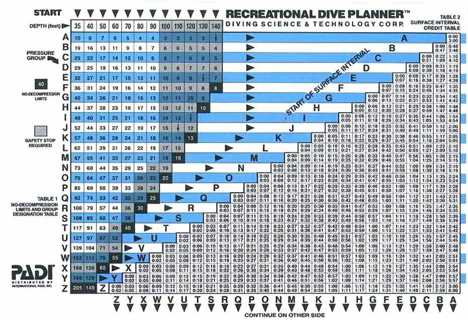 decompression dive table